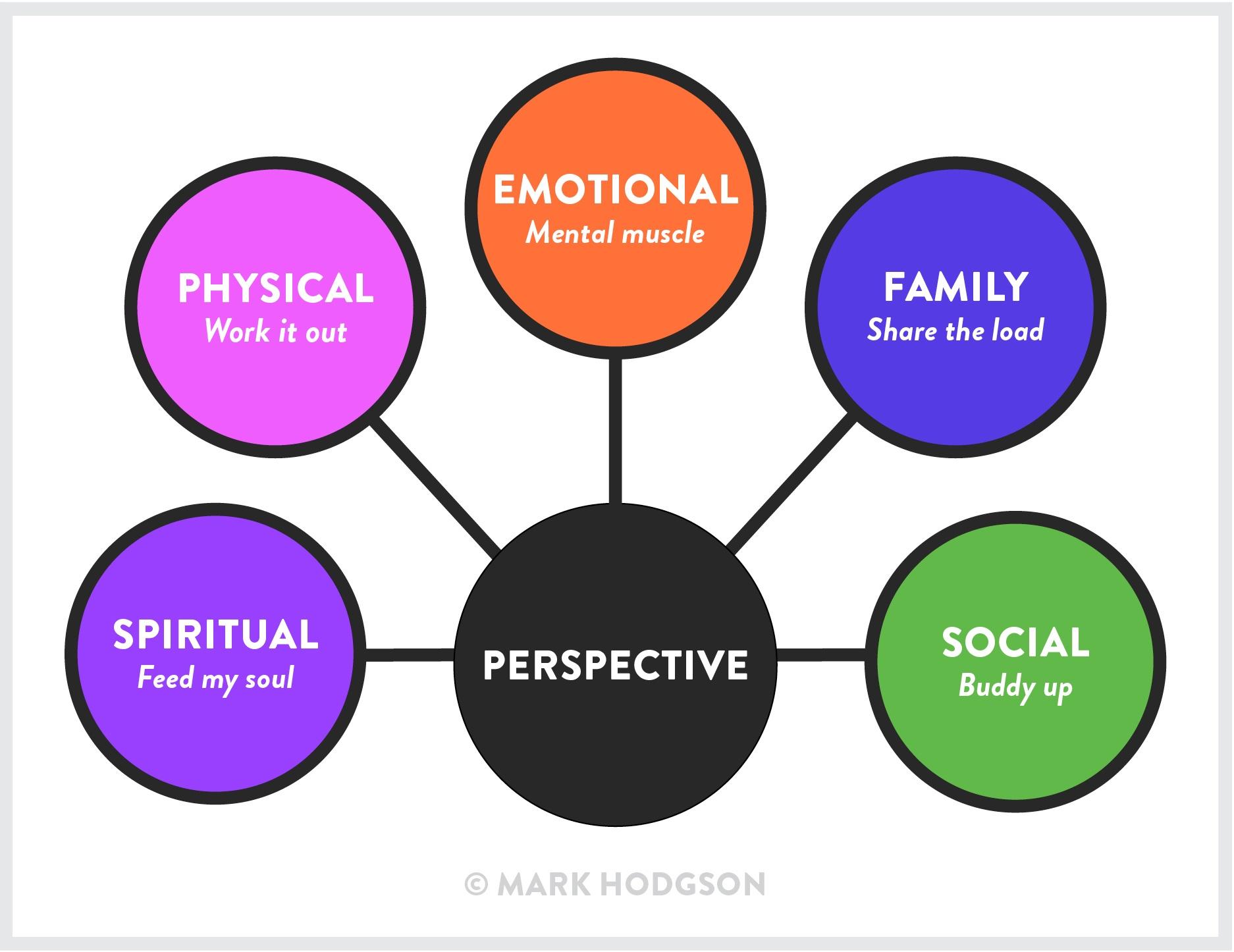 The-Resilience-5-Pack-Mark-Hodgson.jpg